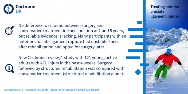 Blogshot of ACL review